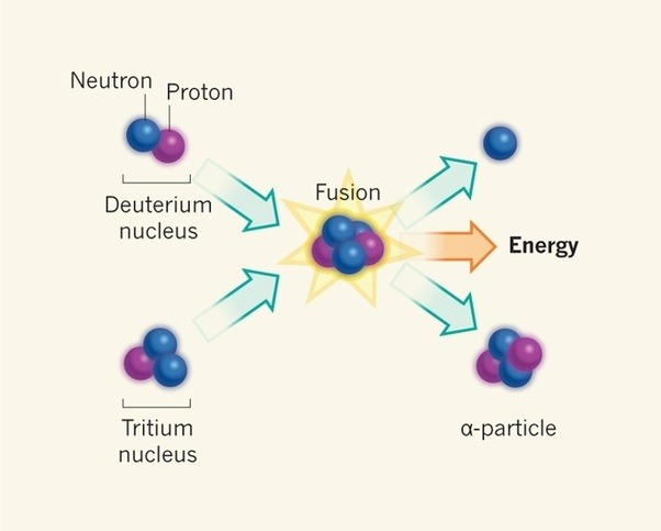 In Simple Terms How Does A Nuclear Chain Reaction Sustain Itself