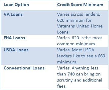 Does Your Credit Matter When Veterans Apply For The One Time Va Home