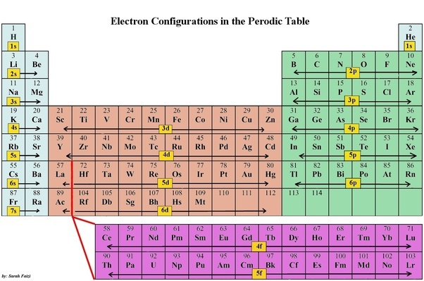 Why do 8 electrons form a stable shell why not 7 6 4 or even 2 all of these factors in some form or another can be seen in the arrangement of the periodic table urtaz Images
