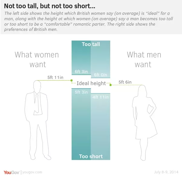 What height is tall for a girl