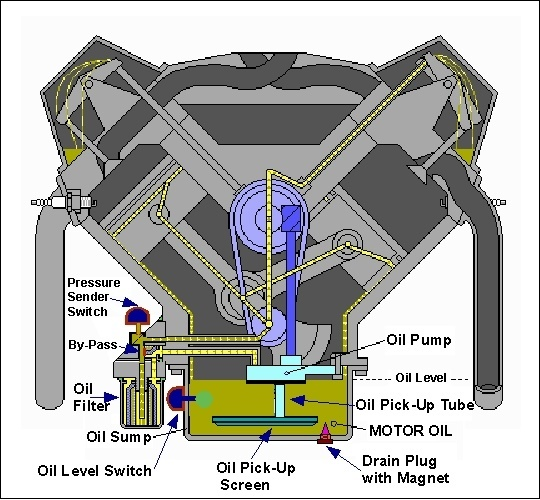 How cylinder walls are lubricated quora for What are the primary functions of motor oil