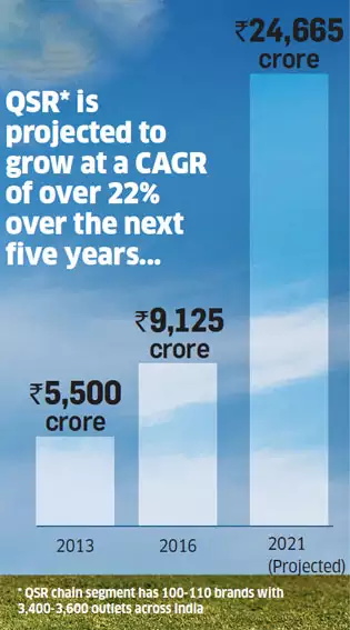 Which is the best QSR franchise in India? - Quora