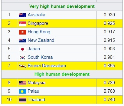 development Southeast asian