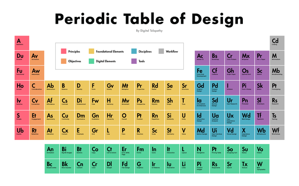 What Is The Modern Periodic Table Quora