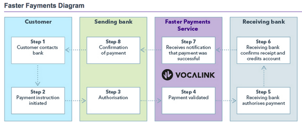 How does an automated clearing house (ACH) work? How does it process ...