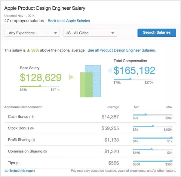 What Is The Salary Of A Product Designer At Apple?