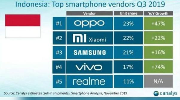 Di Antara Banyaknya Merek Ponsel Yang Beredar Di Indonesia Manakah Merek Yang Menurut Pengalaman Anda Paling Baik Dari Segi Harga Model Dan Kapasitas Quora