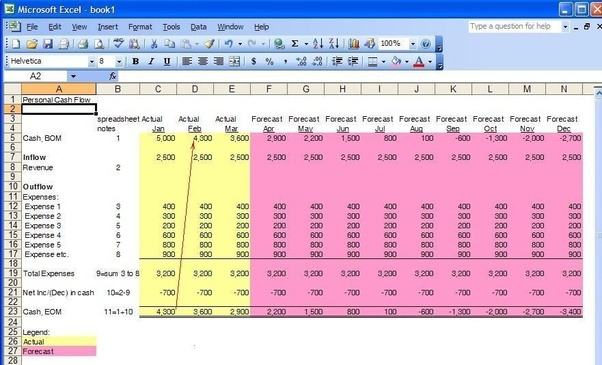 what are some ways to make a personal cash flow spreadsheet quora