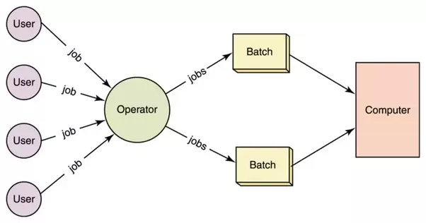 What Is A Batch Operating System Time Sharing Operating System