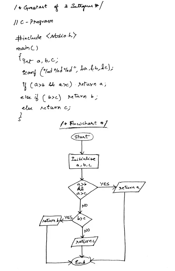 What Is The Flowchart For Finding Greatest Of 3 Integers Quora