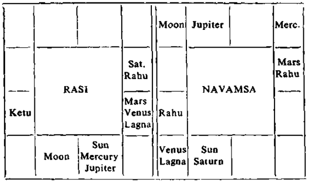 What Is Kedara Yoga In Astrology And What Are Its Effects In The