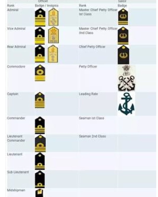 What are the lower ranks in the Indian Navy? - Quora