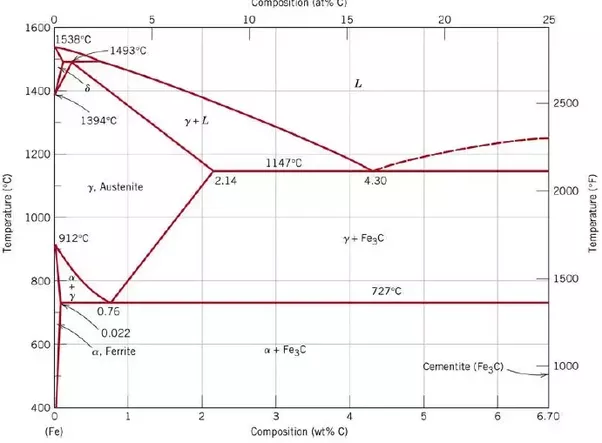 What Are Pro Eutectoid Phases In Fe Fe3c Phase Diagram Why Are