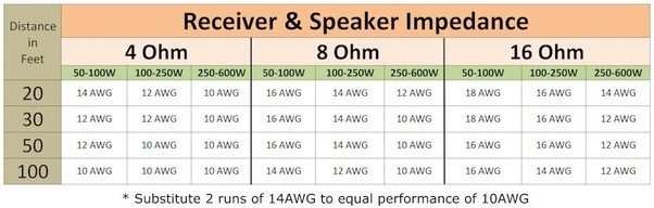 Ohms speaker wire length chart wire center does the quality of the speaker wire matter quora rh quora com speaker wire table wire gauge calculator greentooth
