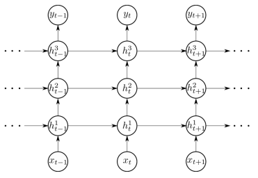 「stacked lstm」の画像検索結果