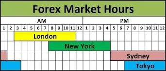 Forex trading days and hours