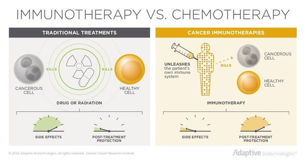 Which is better for cancer treatment, immunotherapy or chemotherapy