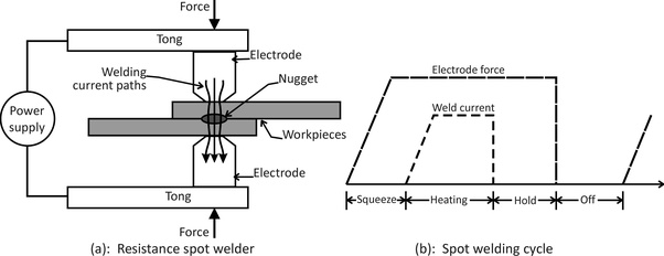 How does resistance spot welding work, and where is it used? - QuoraQuora