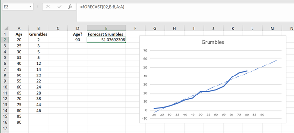 How to use the excel forecasting function? What is its purpose - Quora