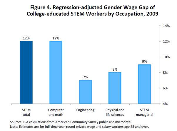 What Are Some Examples Of Quantitative Gender Wage Gap Data For