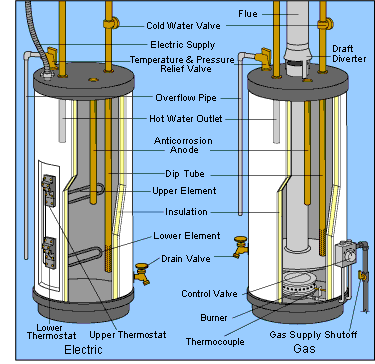 Does a water heater work using conduction or convection quora while the conducting element heats the water immediately around it as the water heats it will rise hotter air and water rise creating a convective flow ccuart Image collections