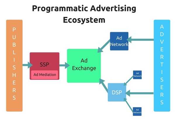 How To Do Programmatic Advertising Quora