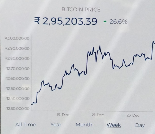 What Is The Cur Value Of Bitcoin In