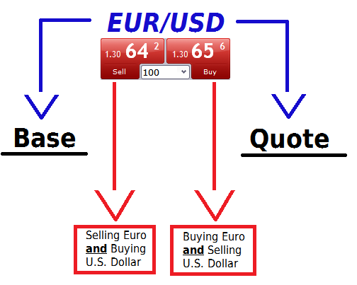 Buying and selling forex explained