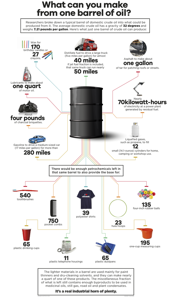 oil barrel crude infographic refining important why things different main