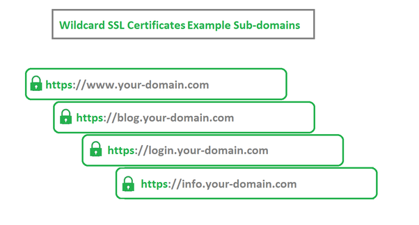 What are Wildcard SSL certificates, and how do they work? - Quora