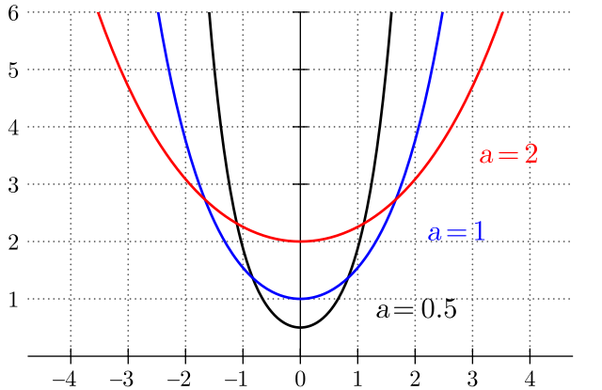 38217b34ff487 and so it s actually a scaled hyperbolic cosine. The differential equation  for this curve is
