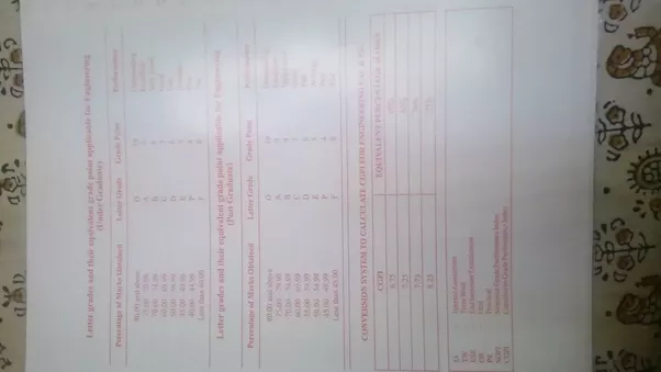How does mumbai university provide credits and grades in the pic is of my sem 12 marksheet malvernweather Gallery