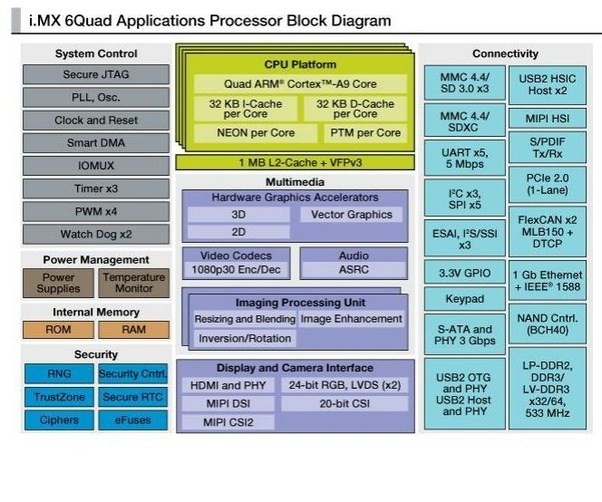 What kind of processor does the General Motors MyLink system use ...