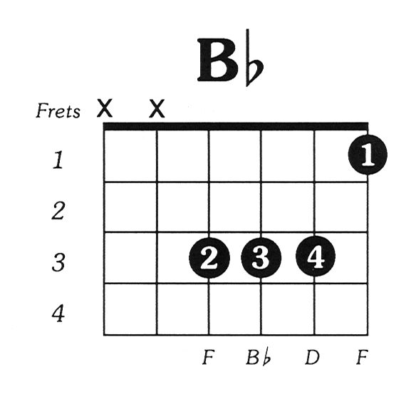 How to play a B flat chord without a bar - Quora