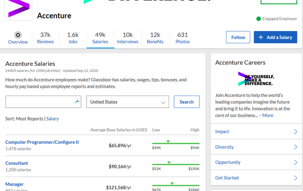 What are salaries of different levels at Accenture? - Quora