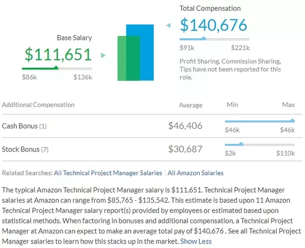 What Is The Expected Salary For An Amazon It Project