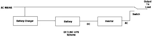 What is the difference between online ups and offline ups quora on the other hand on line ups always charges battery from incoming ac mains supply and supplies power to load via the inverter ccuart Images