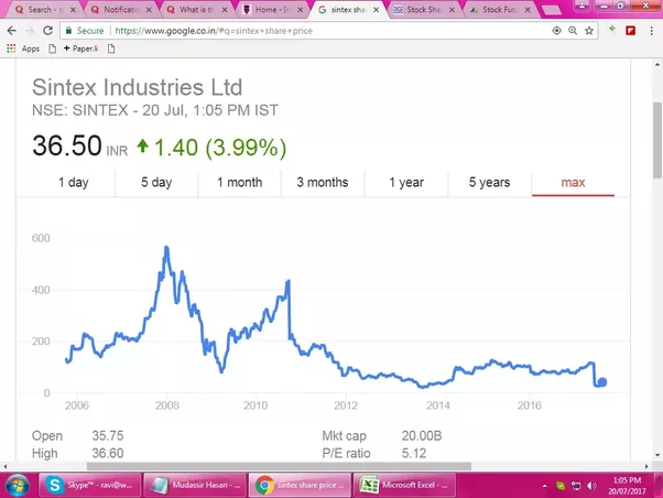 What is the future of Sintex Industries shares in the next 6 months? - Quora