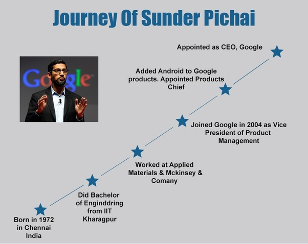 What Would The Resume Cv Of Sundar Pichai Be Like Quora