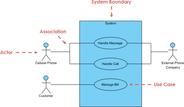 What Is A Use Case Diagram Quora