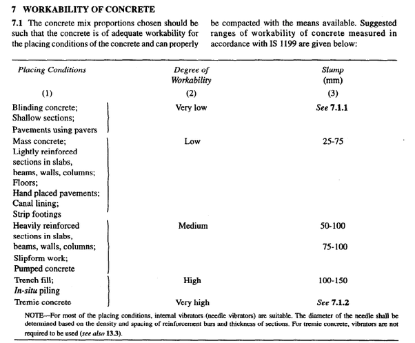 The Slump Value Depends Upon Placing Condition Type Of Structure And Values Are Given Below