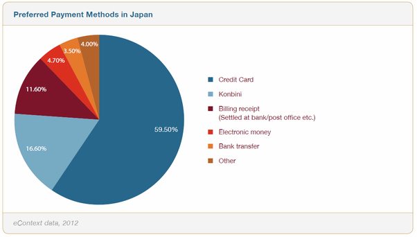 What online payment methods are most popular in japan quora be a chart of market share per payment method personally i would say konbini is a bit bigger but it depends from business to business i guess reheart Images