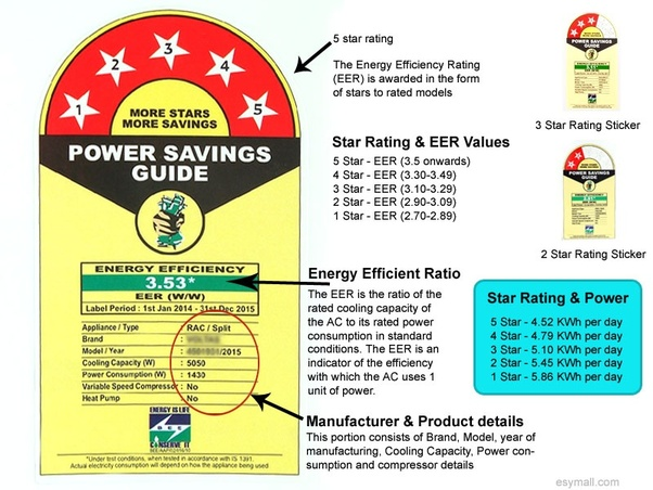 How To Calculate Air Conditioner Electricity Use 1 5 Ton