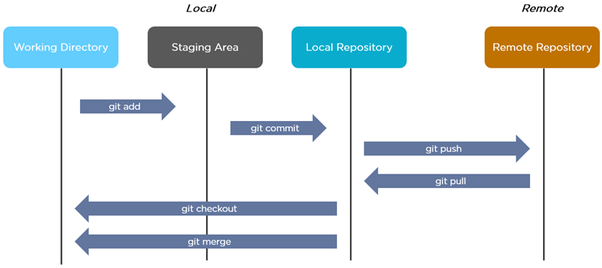 What is the difference between Jenkins and Git? - Quora