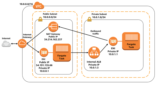 How does AWS Fargate work internally? - Quora