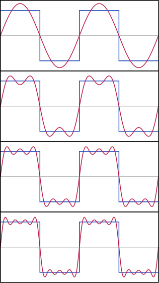 fourier series matlab