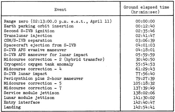 How accurate is the Apollo 13 movie? - Quora