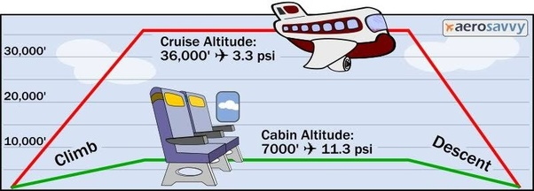 Image result for caBIN ALTITUDE