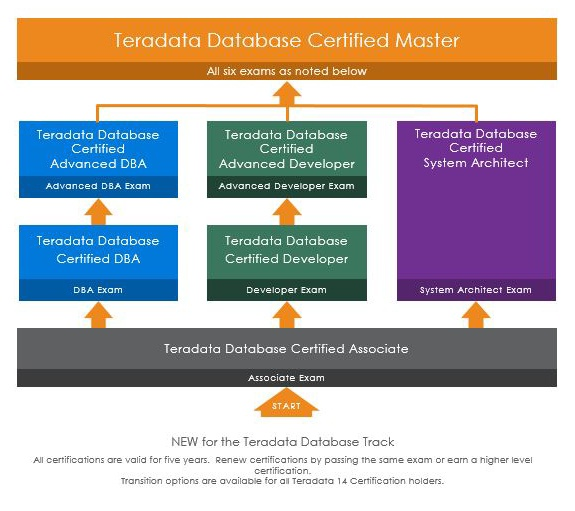 What is the procedure for teradata certification? - Quora