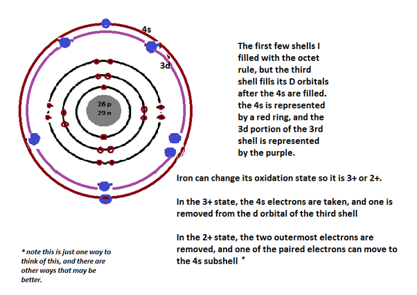 How To Determine How Many Valence Electrons Are In Iron Quora